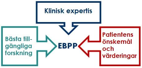 EBPP, EBPA och evidensbaserad psykologutredning/bedömning